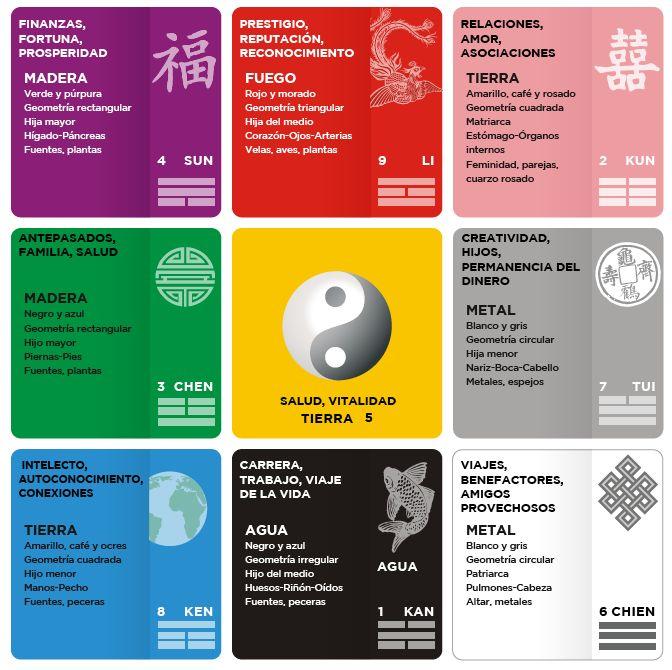 Foto tomada de: http://vivafengshui.ning.com/page/clase-bagua-y-negocios   En Feng Shui hay varias escuelas, para mi la más sencilla es l...