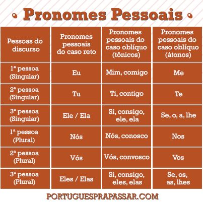 PoRtUgUêS nA TeLa: Dúvidas, por quê? #pronomes pessoais