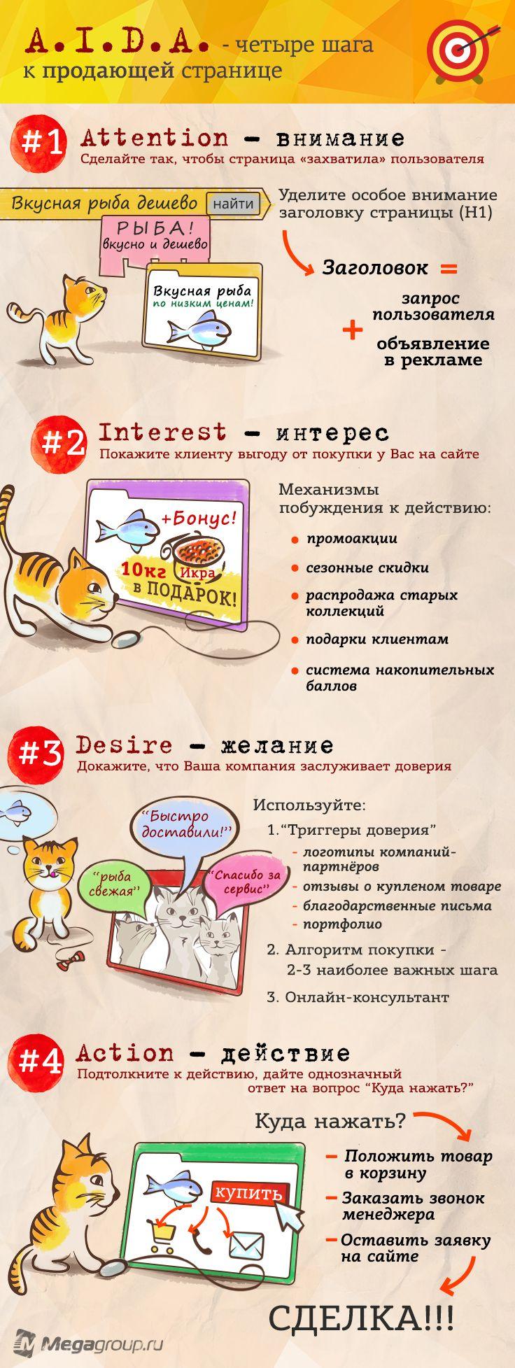 Как создать хорошую продающую страницу на Вашем сайте, чтобы она УБЕЖДАЛА потенциального покупателя, что ИМЕННО ЗДЕСЬ И СЕЙЧАС он должен СОВЕРШИТЬ СДЕЛКУ?   Ведущие маркетологи рекомендуют «подавать» информацию клиенту на основе принципа AIDA (Attention, Interest, Desire, Action), русское название – ВИЖД (Внимание, Интерес, Желание, Действие). Он позволяет более успешно «превращать» посетителей сайта в покупателей. В инфографике мы наглядно показали, как работает эта схема.