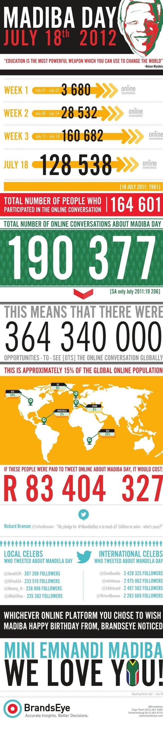 Nelson mandela day july 18 2012 as celebrated online around the world