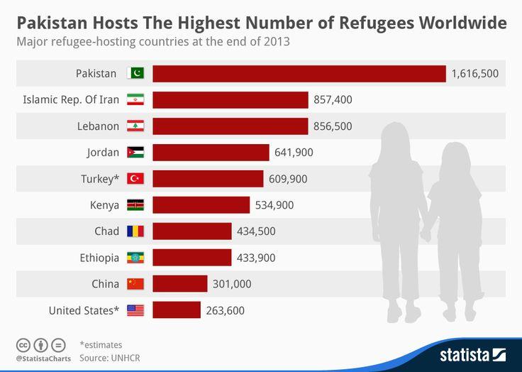 statista refugees