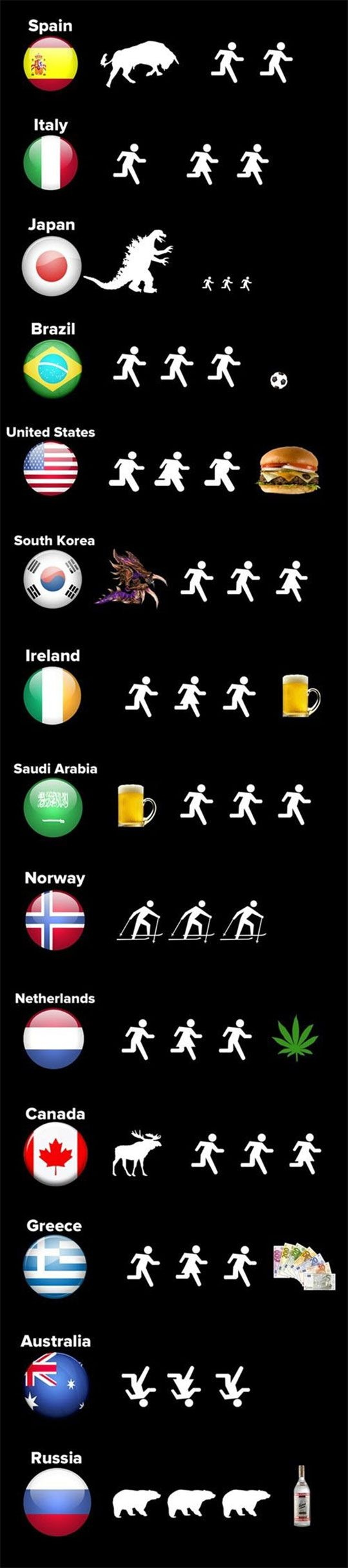 Why People Run In Different Countries