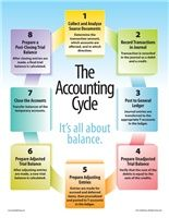 Accounting Cycle: It's All About Balance