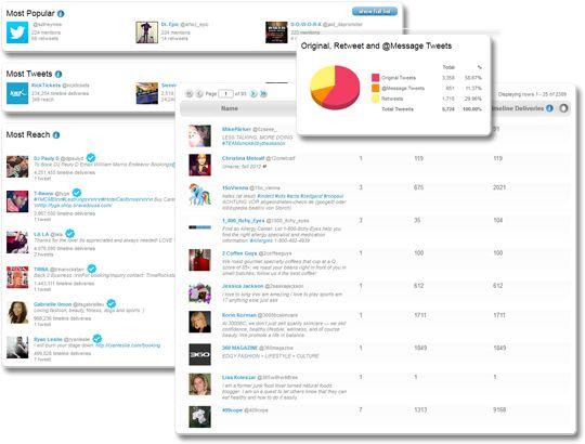 Hashtracking for hashtag tracking and analytics