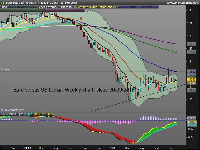 Keep It Simple and Safe for Easy Money Making: Euro versus US Dollar : since mid-March timid consolidation. Is this weak ascending triangle a reversal pattern ?