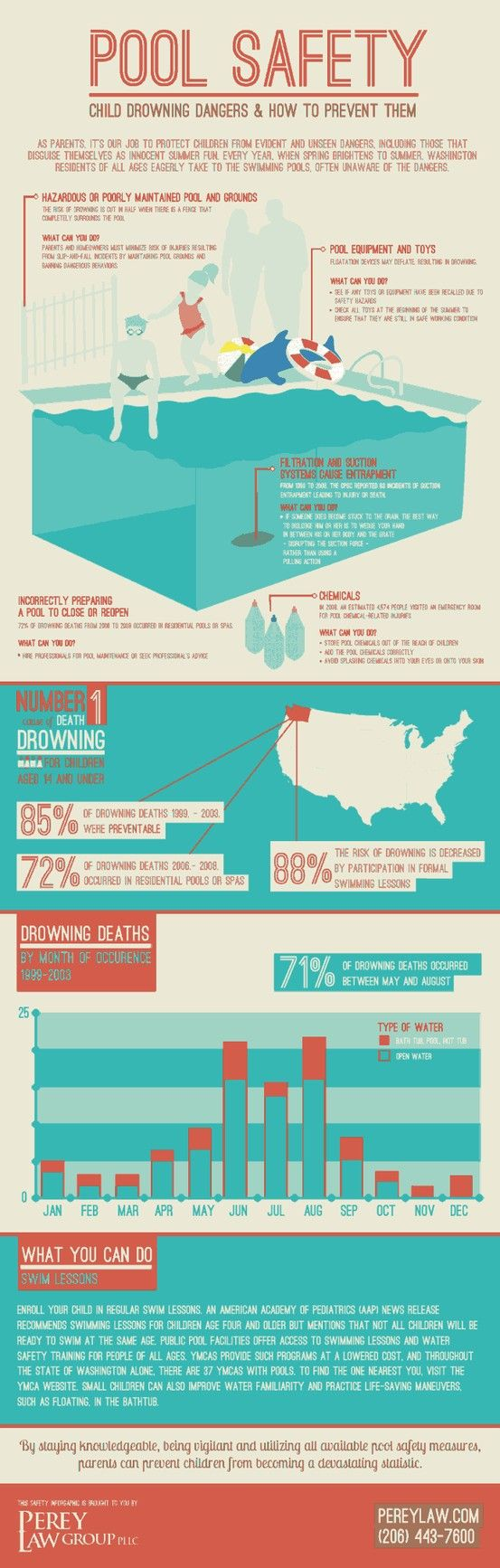 Best images about infographics on pinterest