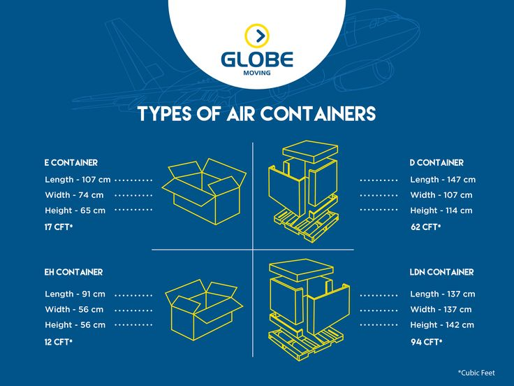 Air Cargo is the fastest mode of international moving, suitable for both small and large shipments. The charges are based on the weight or on volumetric weight whichever is higher. As the weight of the shipment increases, the rate per Kg comes down. Use Globe Moving to experience the comfort of a stress-free International Moving