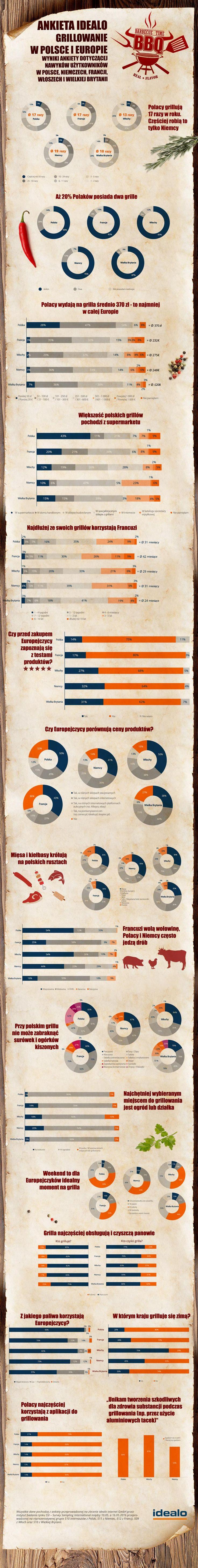 Grillowe zwyczaje Polaków: Wyniki ankiety idealo na infografice: http://bit.ly/1Uax7zU
