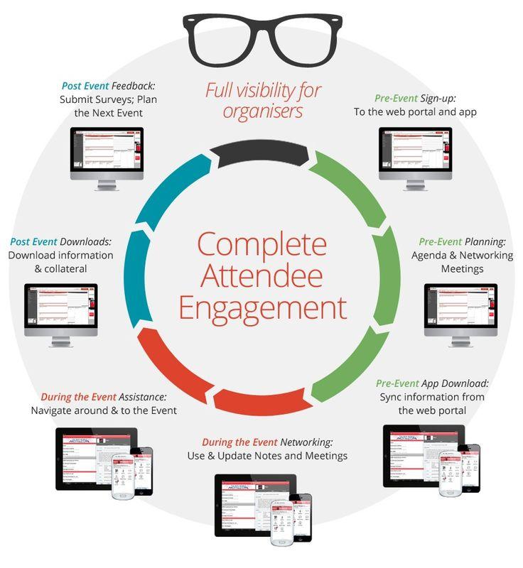 26 best Mobile Event Apps images on Pinterest Apps - event agendas