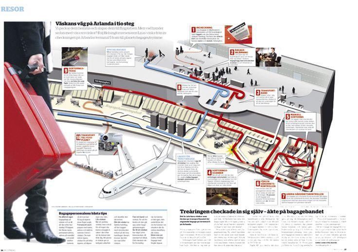 Väskans Väg på Arlanda. Dagens Nyheter Söndag Resor. #nyhetsgrafik #infografik