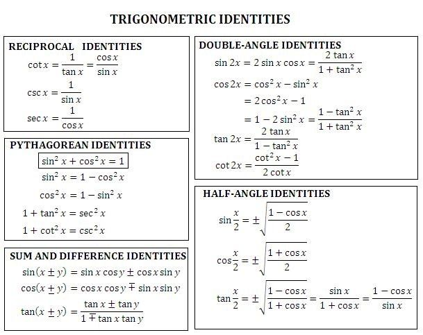 Best 25 trig identities sheet ideas on pinterest for Table trigonometrique