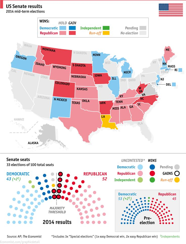 US 2014 mid-term election results: The Republicans win the Senate | Nov 5th 2014, The Economist || guess that means a few more years of nothing getting done; then again, nothing got done w/ the Democrats in charge either :P || state by state INTERACTIVE results: http://elections.huffingtonpost.com/2014/results