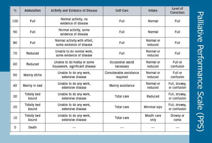 Pin on Nursing Palliative Care