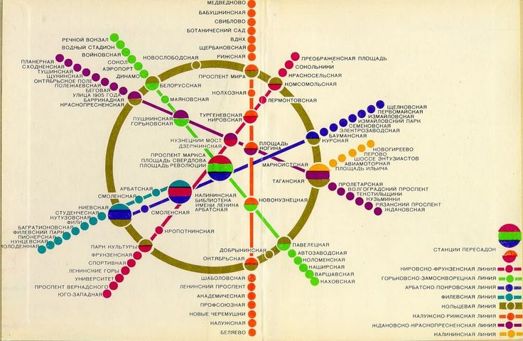 Gorgeous vintage map of the Moscow metro, 1980. Pair with Transit Maps of the World. (↬ Radiolab)