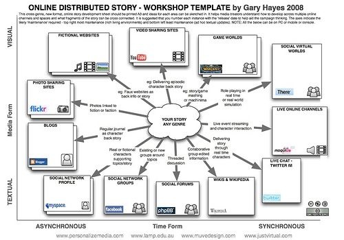 #Transmedia #StoryTelling Workshop #Template by @Gary Meadowcroft Hayes, via FlickrAlternative Reality, Storytelling Workshop, Stories Online, Online Distributive, Social Media, Transmedia Storytelling, Workshop Templates, Distributive Stories, Online Prints