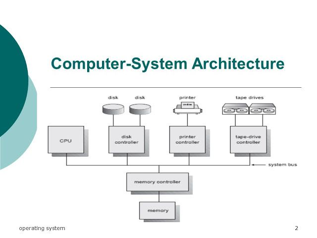 Computer-System Architecture | Single-Processor Systems