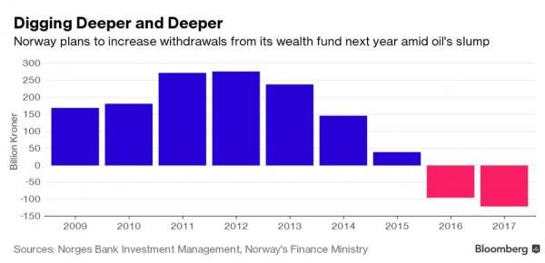 Norway Buying $130 Billion In Global Equities As Sovereign Wealth Fund Continues To Bleed Cash - http://www.thefringenews.com/norway-buying-130-billion-in-global-equities-as-sovereign-wealth-fund-continues-to-bleed-cash/