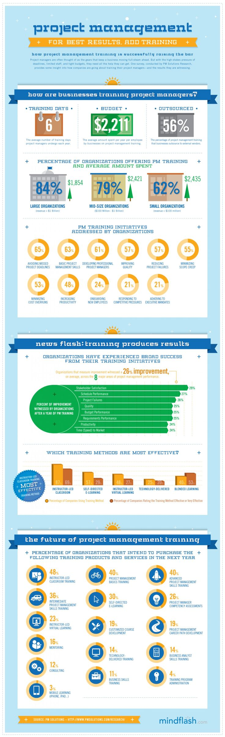 Training of project managers... [infographic]