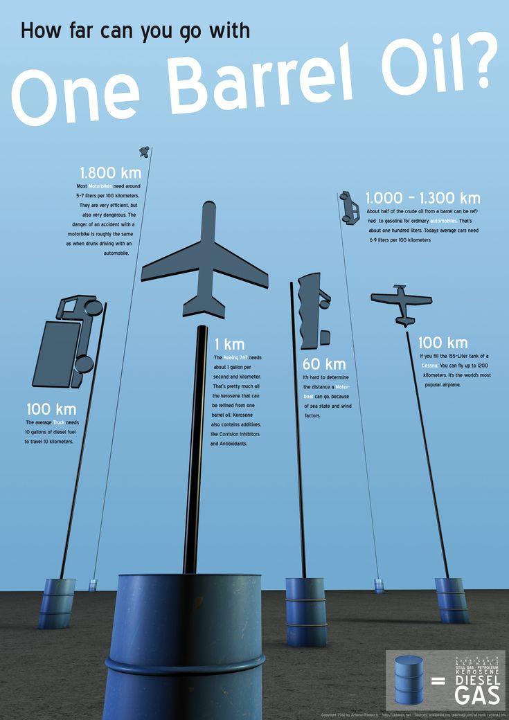 Infographic about Oil by kfeeras.deviantart.com on @deviantART