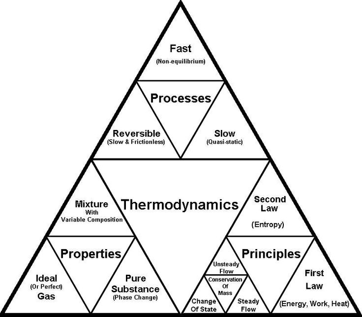 A helpfully thermodynamics triangle. And a brief description of what the laws cover in basic.  First law of thermodynamics, about the conservation of energy.  Second law of thermodynamics, about entropy.  Third law of thermodynamics, about the absolute zero of temperature.