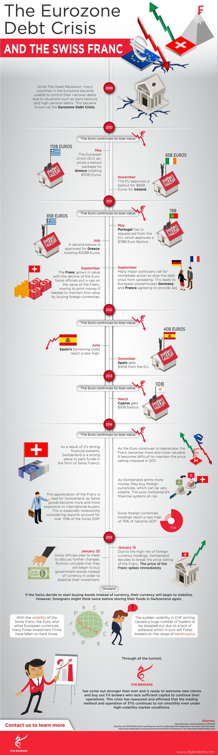 The Eurozone Debt Crisis and the Swiss Franc #infographic #Finance #Business