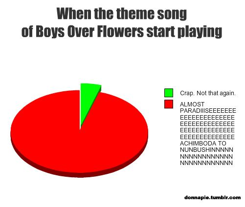 Despite having outgrown my Korean pop/drama phase, I would still LOVE to own Boys Over Flowers. The theme song was annoying, but catchy.