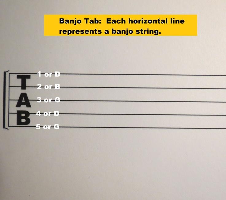 Banjo : banjo tablature landslide Banjo Tablature or Banjo Tablature Landslideu201a Banjo