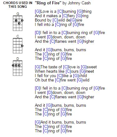 Songs ukulele chords pdf