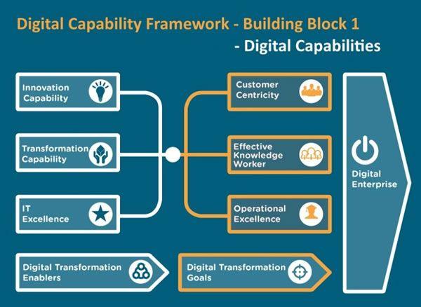 digital capability framework  u2013 digital enterprise