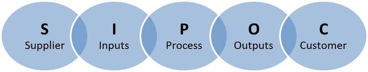 Six Sigma is a quality theory intended to reduce defects to less than 3.4 defects in a million units produced. The process uses statistical methods, established models and specific processes to identify where and how quality issues occur enabling their remedy. Use of SIPOC to break a Supply Chain down and the DMAIC (Define-Measure-Analyse-Improve-Control) concept to remedy issues are two such models.