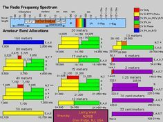 Ham Radio Frequency Chart | radio call n3ozb n3ozb qsl net chart of ham radio