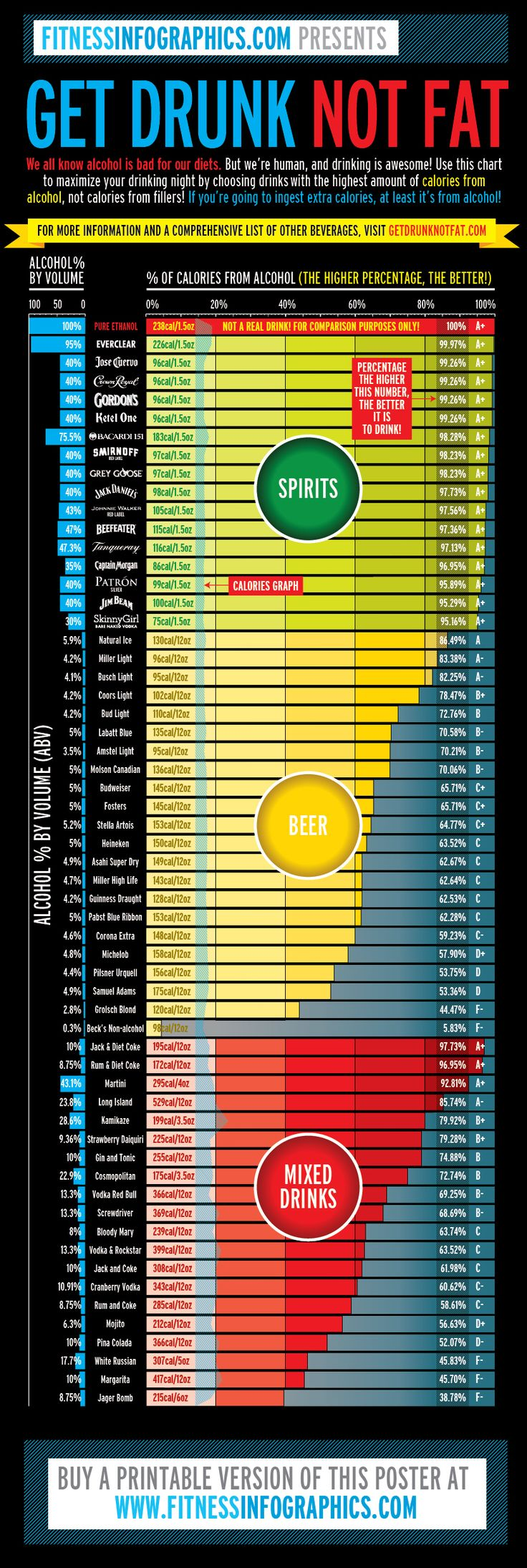 Get drunk, not fat! Use this chart to maximize your drinking by choosing drinks with the highest amount of calories from alcohol, not calories from fillers! The better the alcohol-to-calorie ratio, the less drinks you'll need to have a good time. This chart is hard to see on a phone but there's an app you can download called Great Drink Nutrition Facts with all the same info
