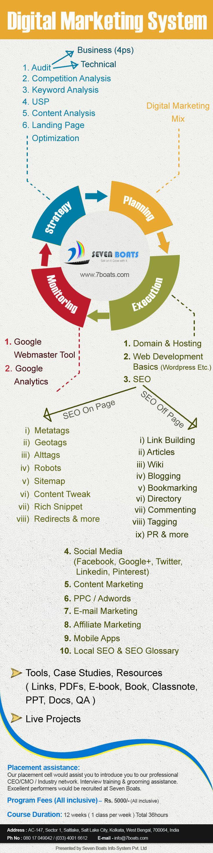 Internet Marketing Training, SEO Training Program, Digital Marketing Courses