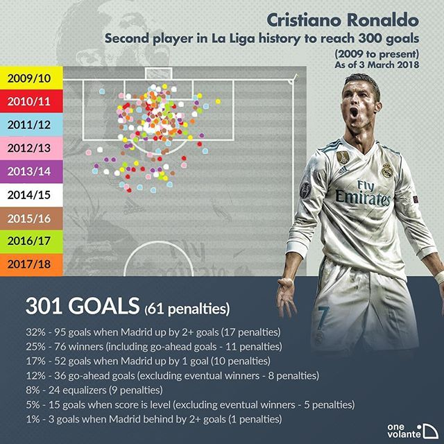 "A double against Getafe at Santiago Bernabeu last night made Cristiano Ronaldo the second player to reach 300 goals in La Liga history. Lionel Messi was the first player to reach 300 La Liga goals, but Ronaldo's brace today gave him the honor of becoming the fastest player to achieve the same milestone, as he outpaced the Argentine by 48 games. The breakdown of Ronaldo's 301 career goals in La Liga shows that the 33-year-old has taken advantage of Real Madrid's frequent ""big wins,"" scoring…"