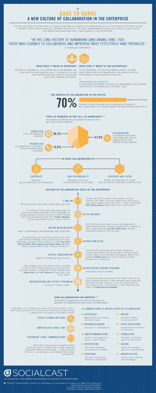 The History of Collaboration [Infographic] - ReadWrite
