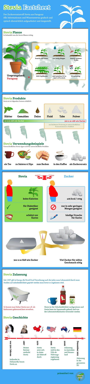 Stevia Factsheet - alles was man über Stevia wissen sollte