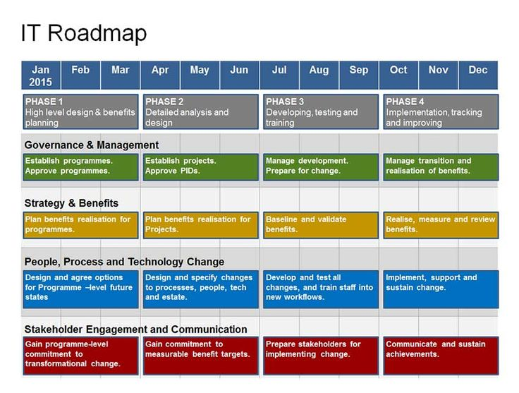 A 1-year strategic plan - your complete IT Roadmap Template in one Powerpoint pack:- Governance, Strategy, Change, and Stakeholder Engagement.