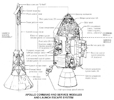 These 17 Sketches Show How the Apollo Missions Worked