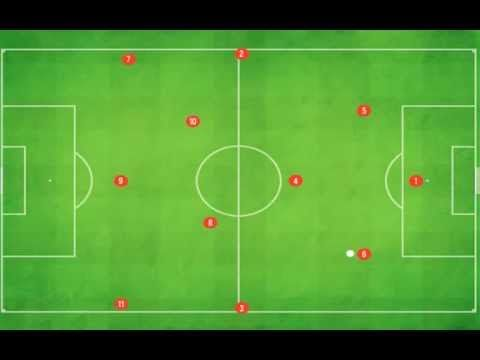 Interpretation of 4-3-3 With Rotational Movement. FTC Players: you have to know these moves!
