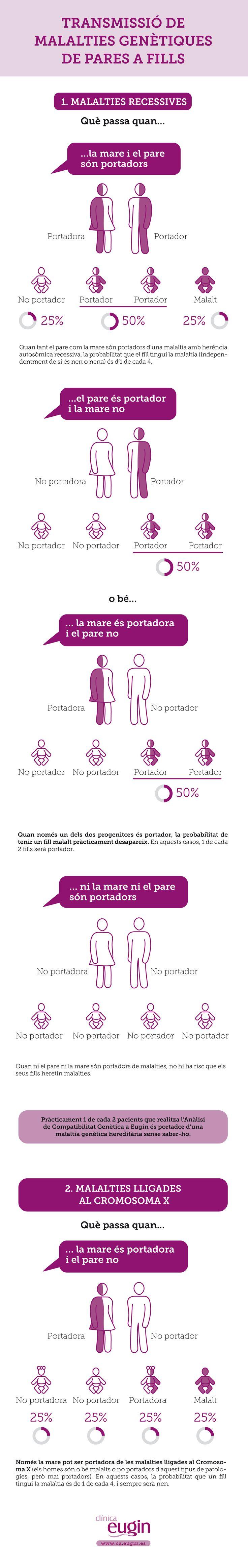 El test permet detectar si el pare o la mare són portadors d'alguna malaltia d'origen genètic i reduir el risc de transmetre aquesta patologia als seus futurs fills.