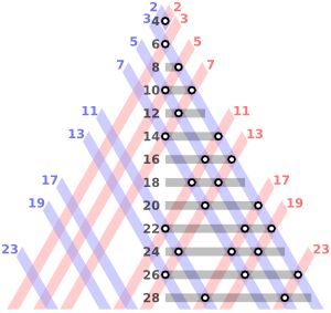 --------Goldbach's Conjecture------- Goldbach's conjecture is one of the oldest and best-known unsolved problems in number theory and in all of mathematics. It states: Every even integer greater than 2 can be expressed as the sum of two primes.  The conjecture has been shown to hold up through 4 × 1018 and is generally assumed to be true, but remains unproven despite considerable effort.