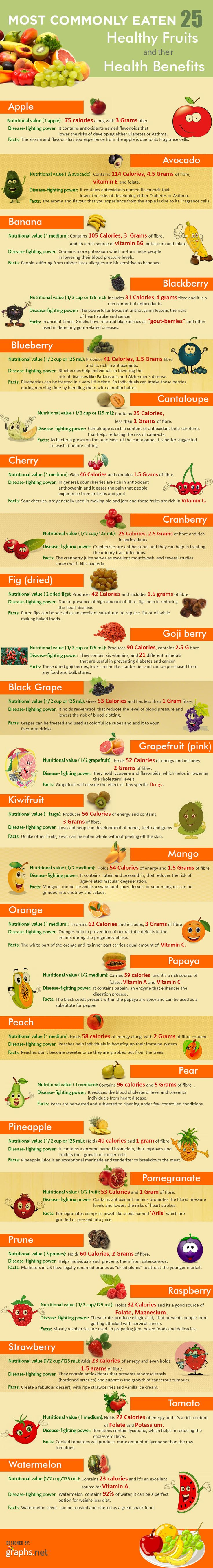 25 Healthy Fruits And Their Health Benefits Infographic