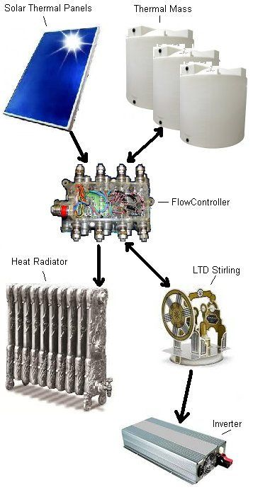 Using Thermodynamics & 100-Year-Old Technology To Break The $20 Per MWh Barrier | CleanTechnica