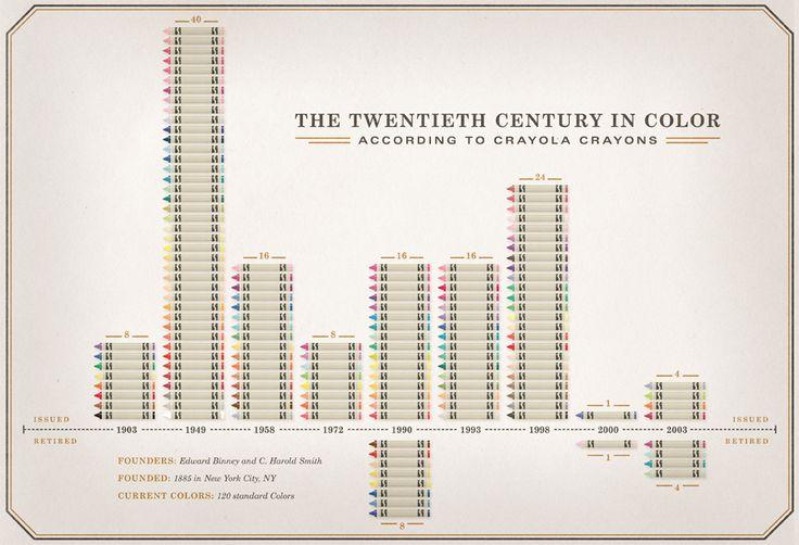 The twentieth century in color: Twentieth Century, Bar Charts, Crayola Graphicdesignadverti, Crayola Crayons, 20Th Century, Info Graphics, Art Supplies, Charts April, Colors History