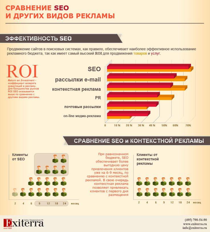 Сравнение seo и других видов рекламы