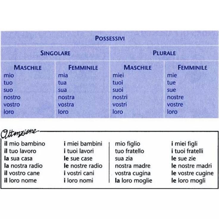 Learn italian #learnitalian with Studioitalia #studyabroad                                                                                                                                                      Más