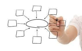 Mind Maps help break down information to help design a logo or brand