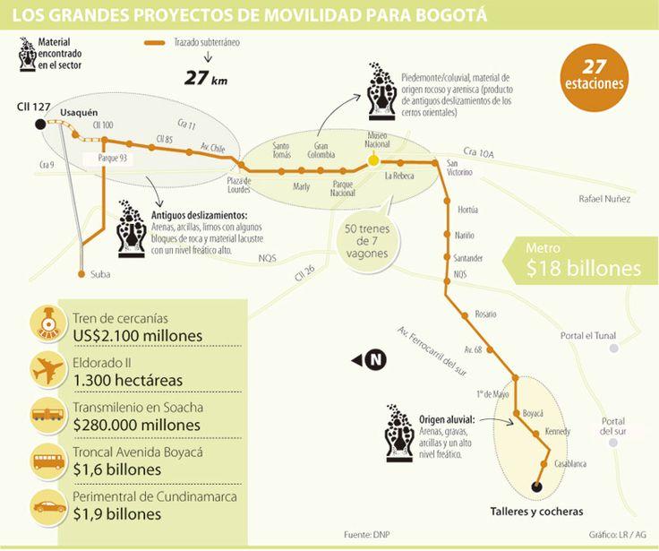 """""""La regla del 70/30 para infraestructura podría no cumplirse con metro de Bogotá"""""""