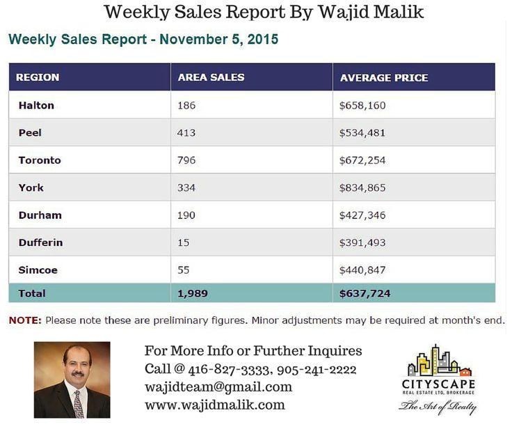 Weekly Sales Report
