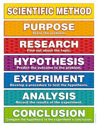 Scientific Method Chart & Resources